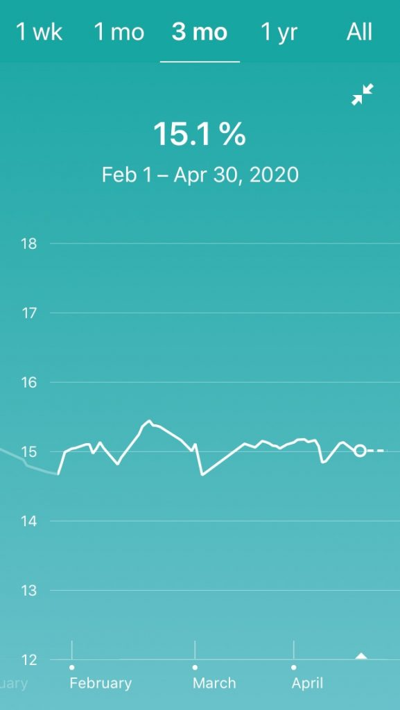 Fitbit Scale body fat chart