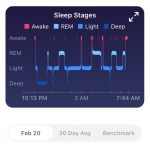 best fitbit for tracking sleep - sleep cycle graph